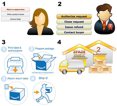 Spainbox Returns - Amazon Global External Service Provider