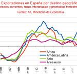 Pueden las exportaciones de España sacarnos del bache?